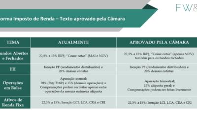 Reforma do Imposto de Renda – Texto aprovado pela Câmara dos Deputados